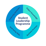 Student Leadership Wheel (1)